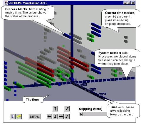 Process visualization in 3D Gantt world