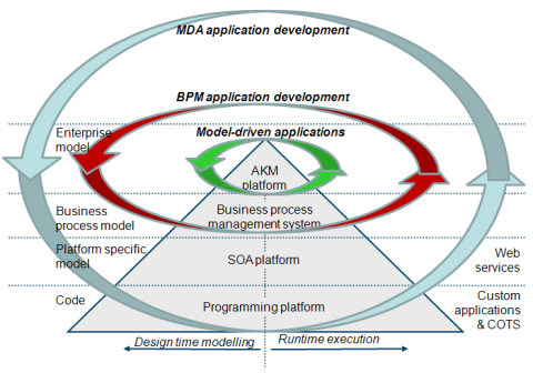 Application development lifecycles for different platforms