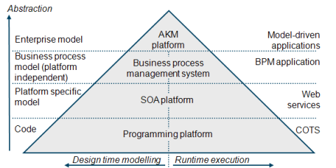 Layered MDA execution platforms