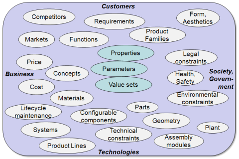 Different product structures, defined by customer, business, technology, and government perspectives.