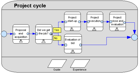 business process modeling examples 12 Different Ways to Model Business Processes | Active Knowledge ...