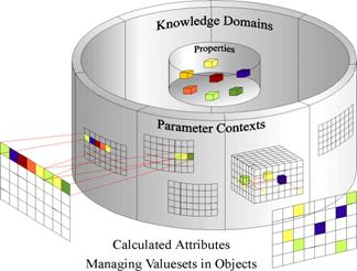 Product parameters in a federated knowledge architecture