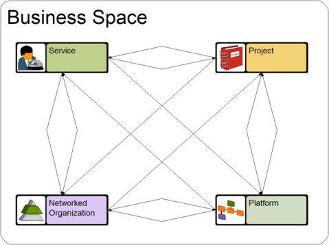 Dimensions of business knowledge spaces