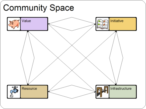 Dimensions of industrial community knowledge spaces