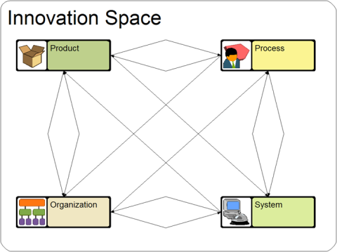 Dimensions of team and project knowledge spaces
