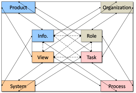 All dependencies between project team and personal knowledge spaces