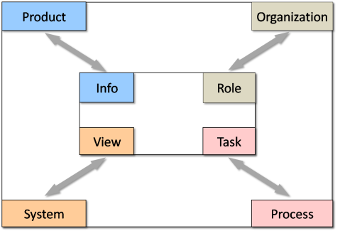 Major dependencies between project team and personal knowledge spaces