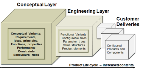 Knowledge layers in the product life-cycle