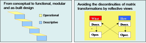 Operational and descriptive views on product models