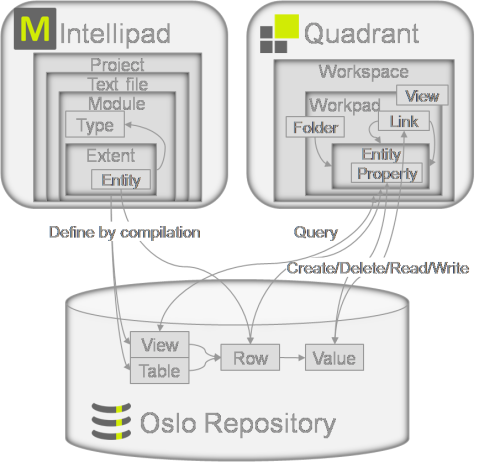 Core constructs and data flows in Oslo
