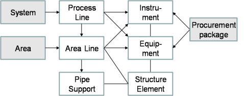 Product element types and relationships in piping design