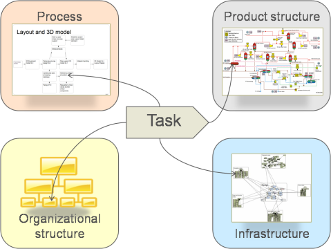 Tasks in process, product, organization and infrastructure models