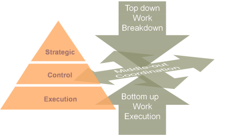 Process execution, management, and coordination