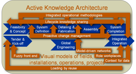 Active knowledge architectures support project design