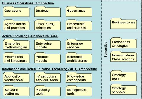 Kinds of Enterprise Knowledge