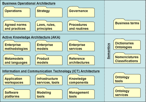 Kinds of Enterprise Knowledge