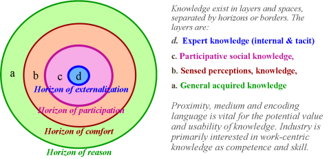 Layers of Knowledge separated by Horizonz