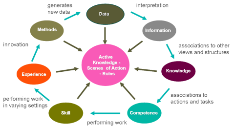 The Work-centric Knowledge Management cycle