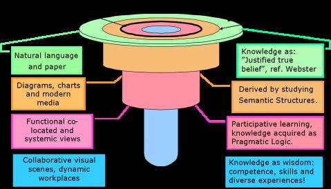 Core Enterprise Knowledge