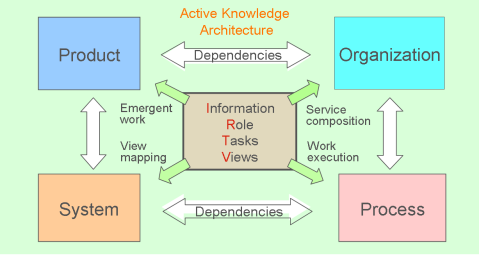 IRTV modeling of Roles and Workspaces