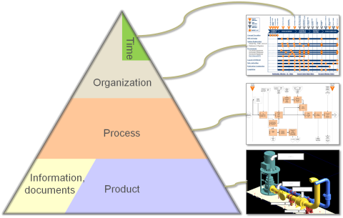 Different aspects controlling the work breakdown structure on different levels