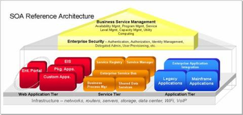 SOA Alliance reference architecture