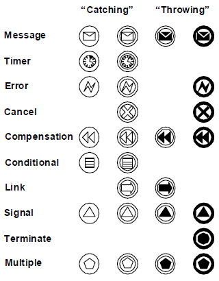 Some of the event types in BPMN