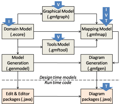 Overview of configuration models in GMF