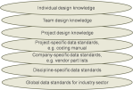 Picture 4 – Data models required for holistic Design and Life-cyclereuse