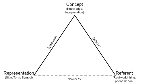 The Semiotic Triangle